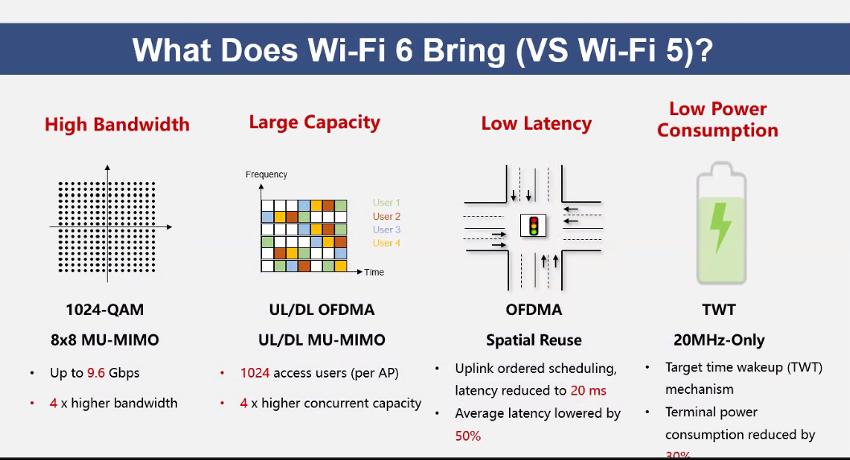 HUAWEI AirEngine Wi-Fi 6-4