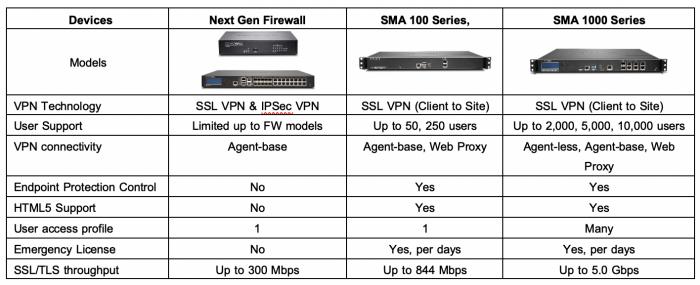 SSL VPN Sonicwall-16
