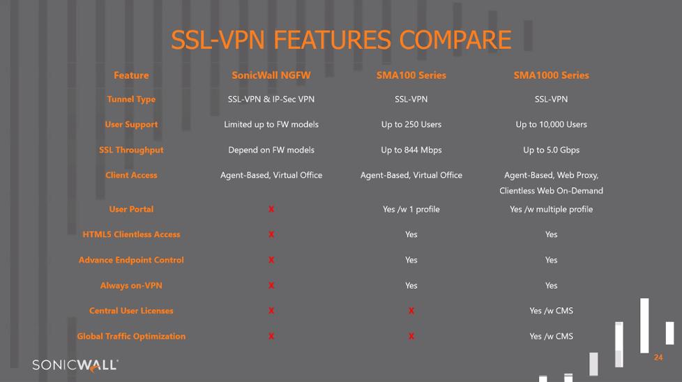 SSL VPN Sonicwall-17