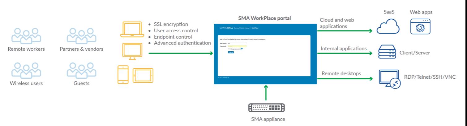 SSL VPN Sonicwall-2