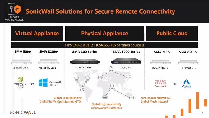 SSL VPN Sonicwall-5