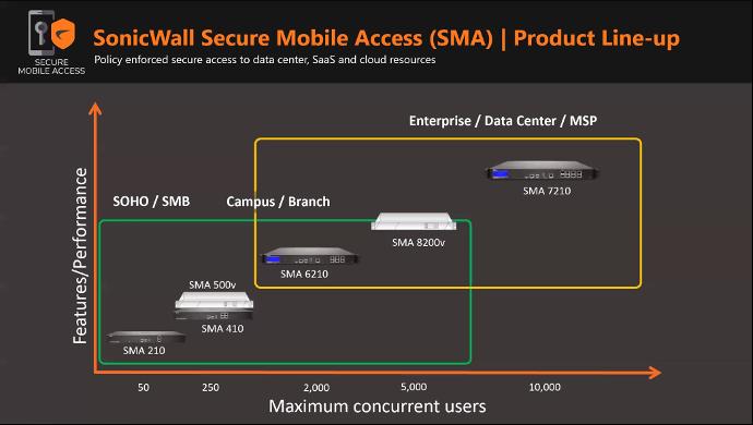 SSL VPN Sonicwall-6