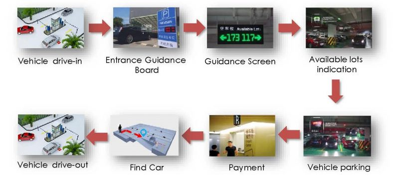 Vehicle Access Control