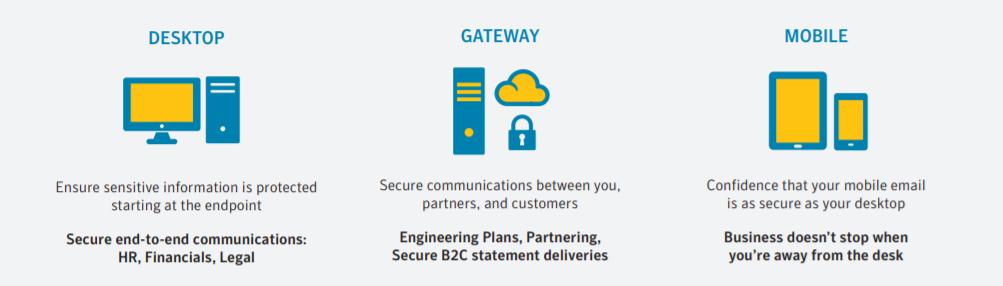 Symantec Encryption Solution