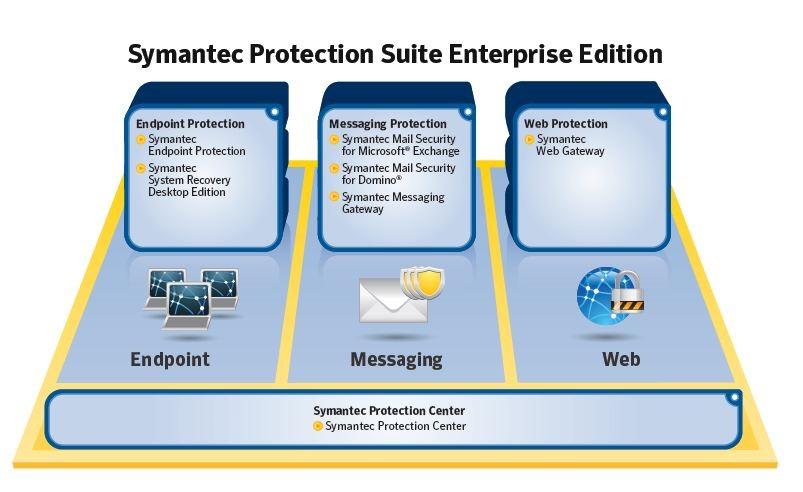 Symantec Protection Suite system architecture